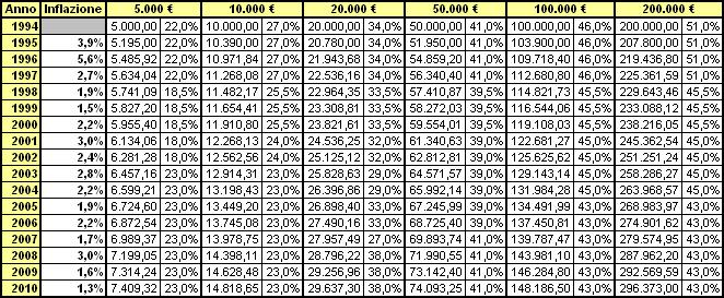 Fiscal drag cos 39 chi ci guadagna termometro politico for Aliquote iva in vigore 2017