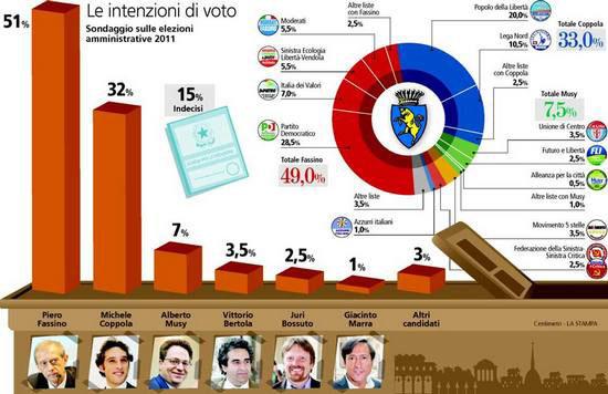 Comunali Torino, sondaggio TP: Fassino vincerà al primo turno