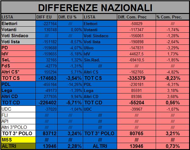 Comunali 2011: il voto ai partiti