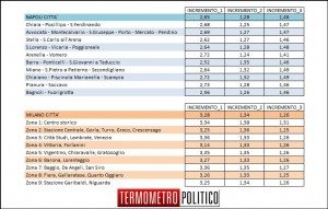 Affluenza dei ballottaggi a Milano e Napoli