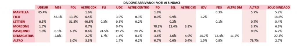 Comunali 2011: i flussi elettorali a Napoli
