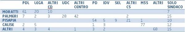 Comunali 2011: i flussi elettorali a Milano