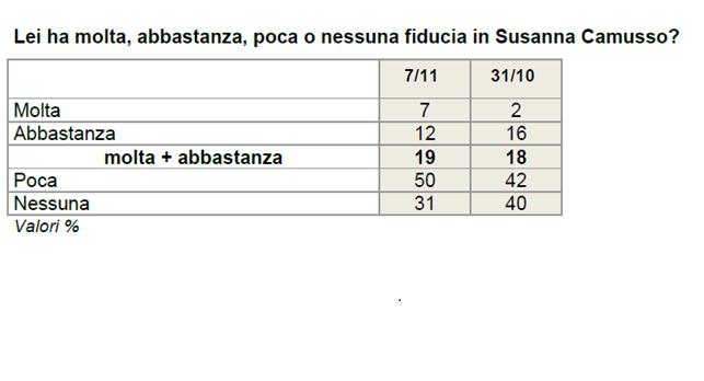 sondaggi politici cartello 3 sondaggio ixe