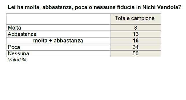 sondaggi politici cartello 5 sondaggio ixe