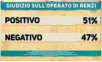 sondaggi politici sondaggi ipsos dimartedi 18 novembre cartello 2 Sondaggio politico