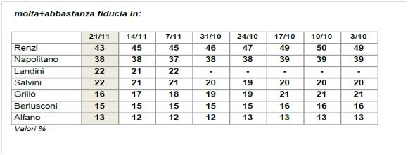 sondaggi politico sondaggio ixe cartello 2