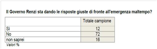 sondaggi politico sondaggio ixe cartello 3