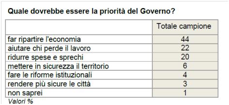 sondaggi politico sondaggio ixe cartello 4