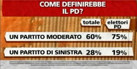 sondaggio-pd