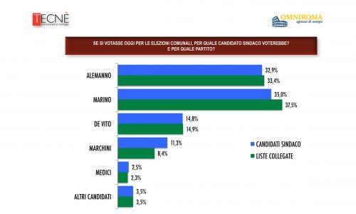 sondaggio-roma-sindaco