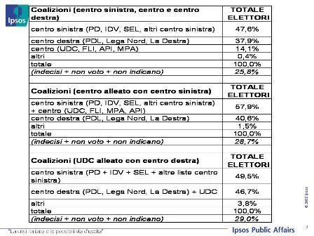analisi sondaggio Ipsos