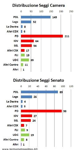 Media sondaggi al 9 Ottobre Distribuzione seggi Camera e Senato 9 ottobre 2011