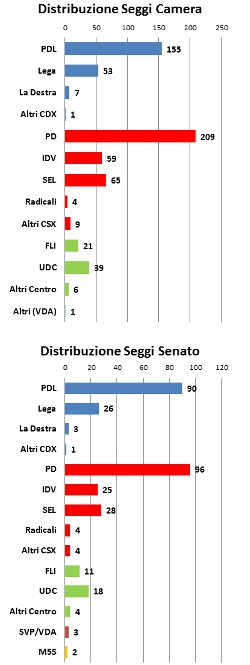 Distribuzione seggi Camera e Senato al 30 ottobre
