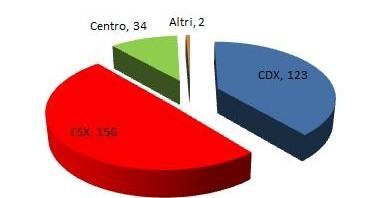 media sondaggi proiezione senato