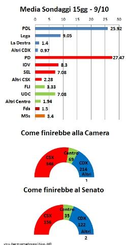 Media sondaggi al 9 Ottobre