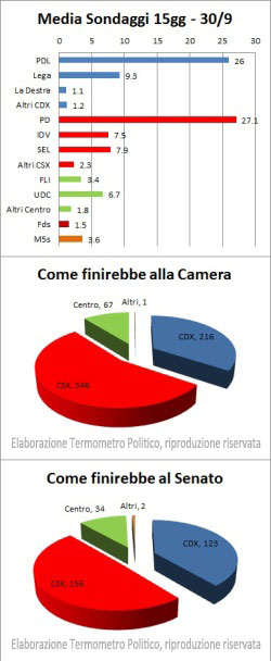 Riepilogo Sondaggi Media sondaggi 15gg - 30/09