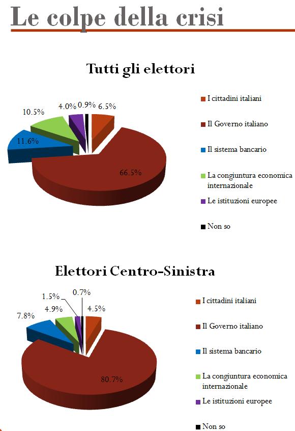 italiani e la crisi