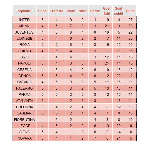 Le probabilità del campionato di Serie A all'inizio del girone di ritorno