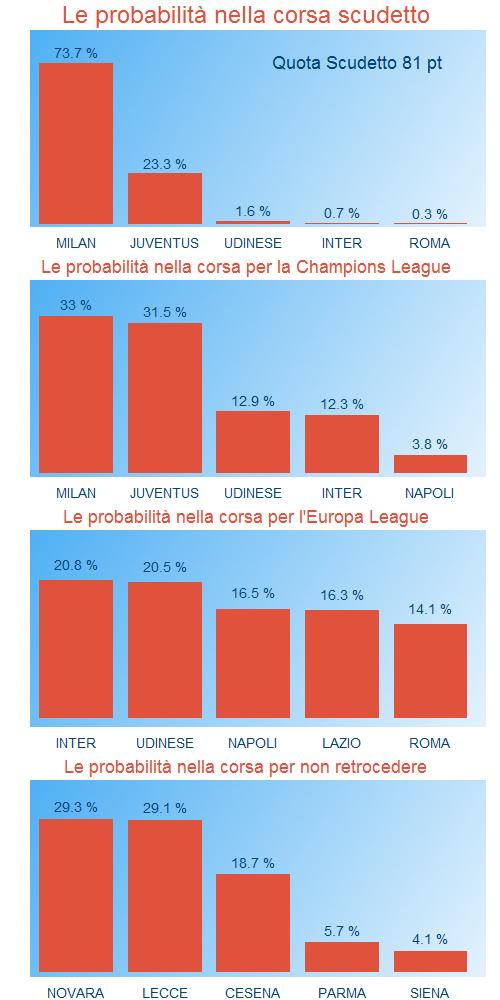 Le probabilità del Campionato di Serie A alla 17sima giornata