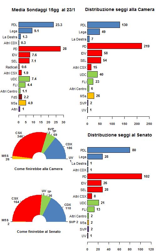 Media sondaggi al 23/1