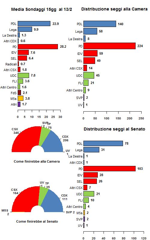 Media Sondaggi al 13 Febbraio