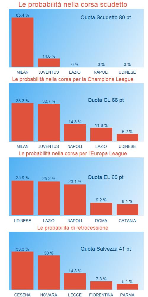 probabilità del campionato