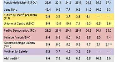 sondaggio demos & pi sulle intenzioni di voto - marzo 2012