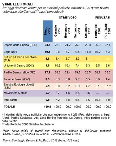 sondaggio demos e pi