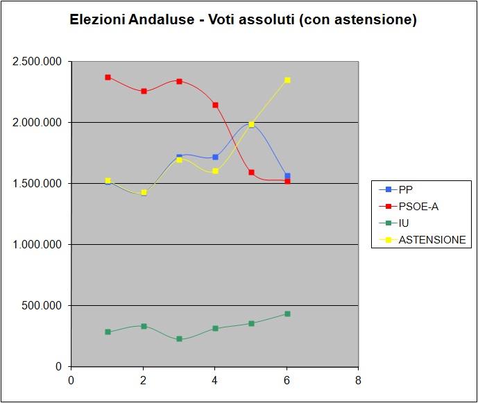 elezioni in andalusia