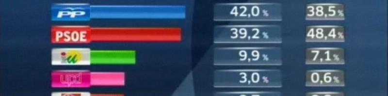 sondaggio elezioni andalusia