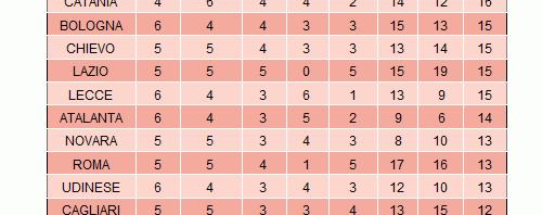 Classifica partite campionato serie A 10 Aprile