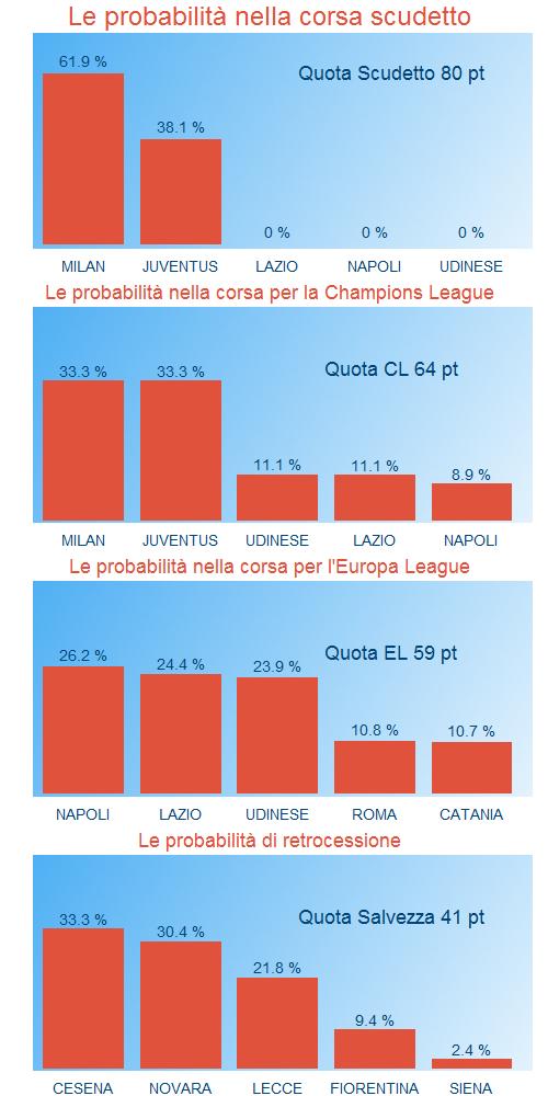 Le probabilità del campionato di Serie A alla 30sima giornata