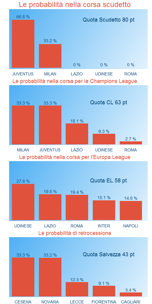 Le probabilità delle Serie A alla 32sima giornata