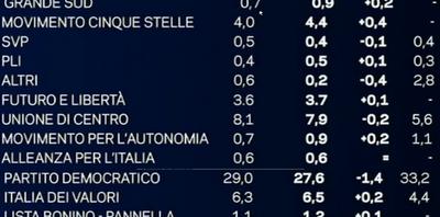 sondaggio-politico-elettorale-mentana-emg-tg-la7