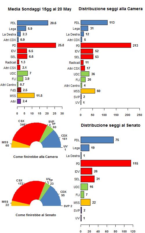 Media sondaggi al 20 Maggio