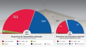 Proiezione Assemblea Nazionale francia