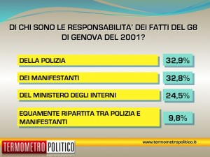 Di chi è la responsabilità dei fatti del G8 di Genova?