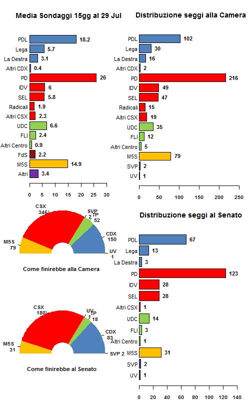 medie sondaggi