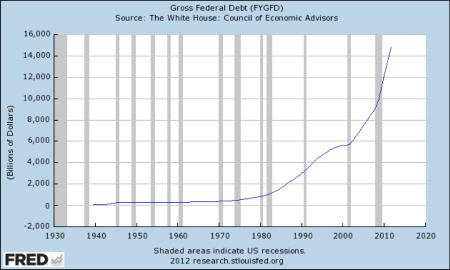 debito pubblico statunitense