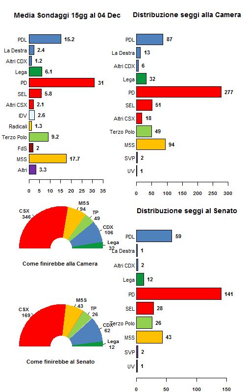 media sondaggi