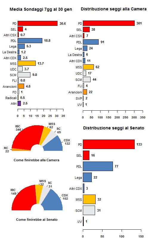 La media dei sondaggi al 30/01/13