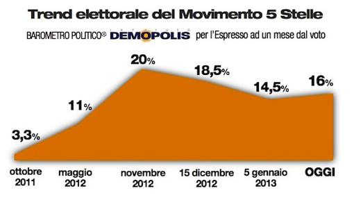 sondaggio demopolis m5s 31gen