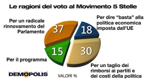 sondaggio demopolis m5s 31gen2