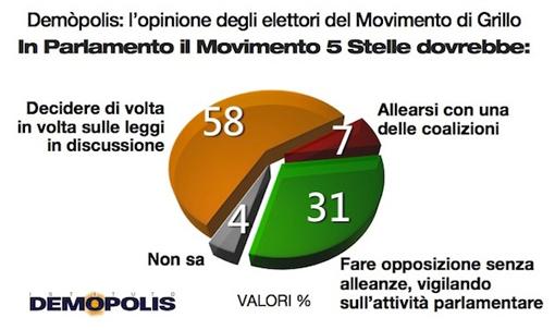 sondaggio demopolis m5s 31gen3