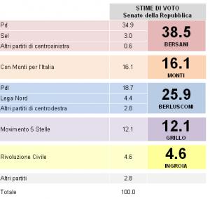 sondaggio demos senato 25gen