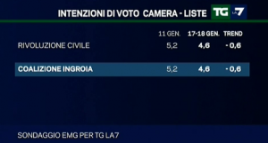 sondaggio emg tgla7 21gen5