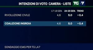 sondaggio emg tgla7 28gen1