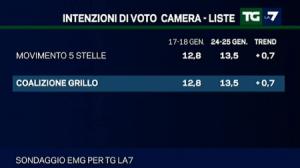 sondaggio emg tgla7 28gen5