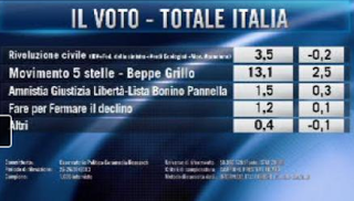 sondaggio euromedia 30gen3