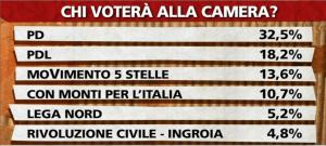 sondaggio ipsos intenzioni di voto 29gen